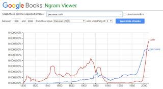 Тренд рекламы в Google books Ngram Viewer
