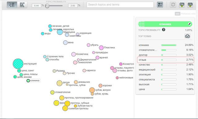 Как использовать машинное обучение для анализа тем YMYL страниц