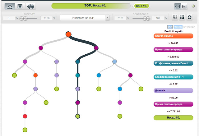 Машинное обучение и анализ данных