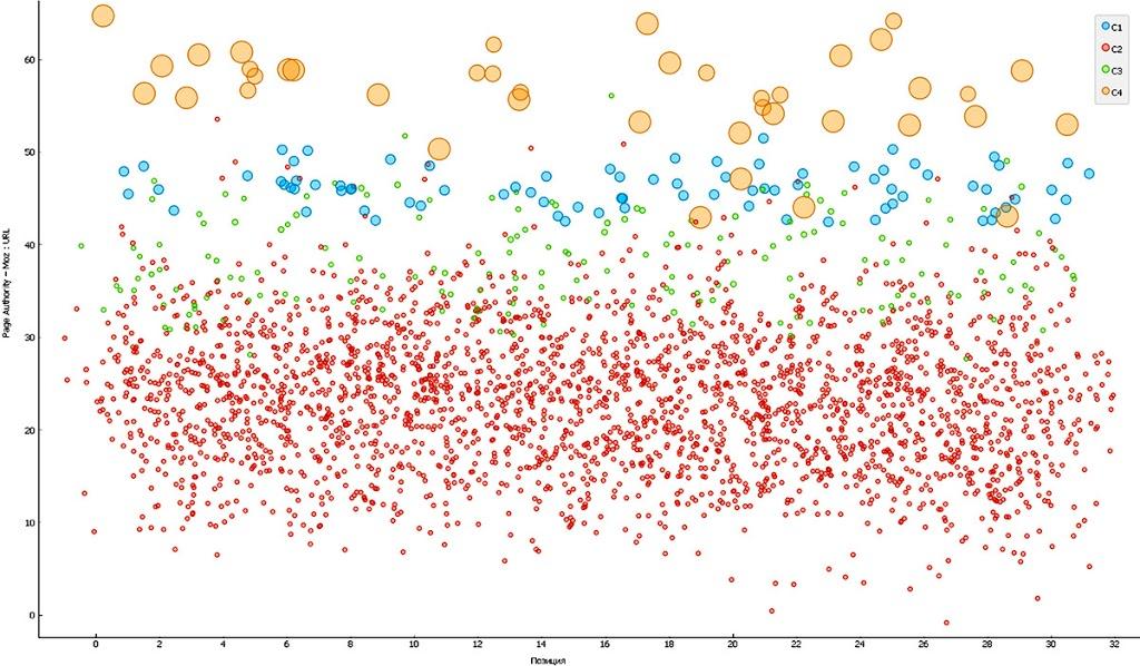 Корреляция Moz PA и качества сайтов