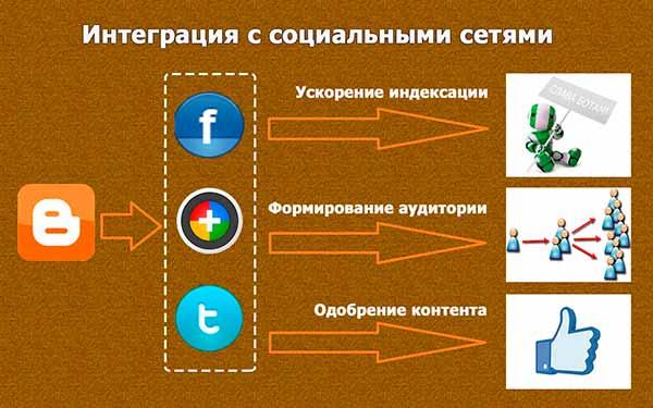 Интеграция с социальными сетями