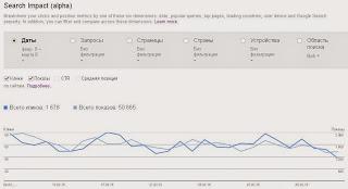 Влияние на результаты поиска - новый инструмент Google