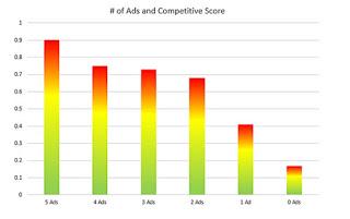 Количество блоков рекламы и уровень конкуренции
