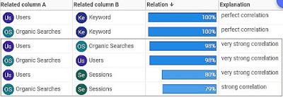 Сильная корреляция в Analytics