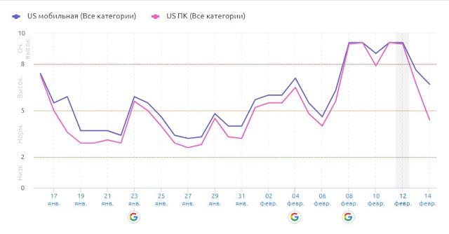 Февральское обновление Google 2020.
