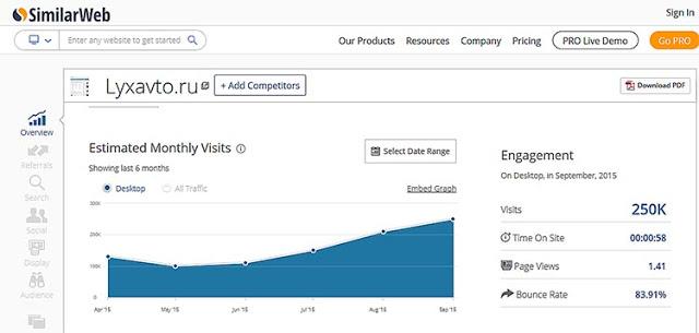 Анализ посещаемости сайта онлайн на SimilarWeb