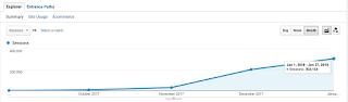 роста аудитории сайта