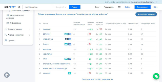 Количество ключевых фраз у доменов