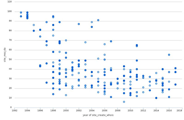 Траст сайта - корреляция DA и даты создания